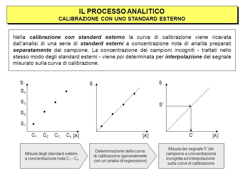 Misura del segnale S del campione a concentrazione incognita ed interpolazione sulla curva di calibrazione Nella calibrazione con standard esterno la curva di calibrazione viene ricavata dallanalisi di una serie di standard esterni a concentrazione nota di analita preparati separatamente dal campione.