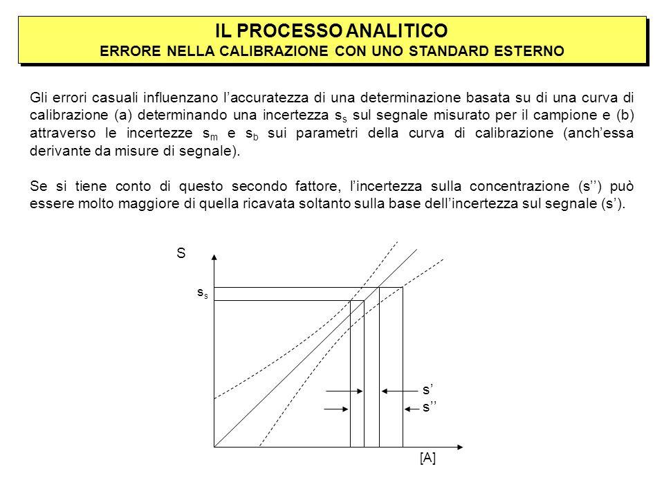 IL PROCESSO ANALITICO ERRORE NELLA CALIBRAZIONE CON UNO STANDARD ESTERNO Gli errori casuali influenzano laccuratezza di una determinazione basata su di una curva di calibrazione (a) determinando una incertezza s s sul segnale misurato per il campione e (b) attraverso le incertezze s m e s b sui parametri della curva di calibrazione (anchessa derivante da misure di segnale).