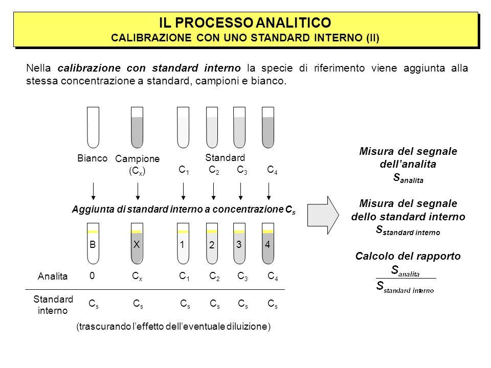 IL PROCESSO ANALITICO CALIBRAZIONE CON UNO STANDARD INTERNO (II) Nella calibrazione con standard interno la specie di riferimento viene aggiunta alla stessa concentrazione a standard, campioni e bianco.