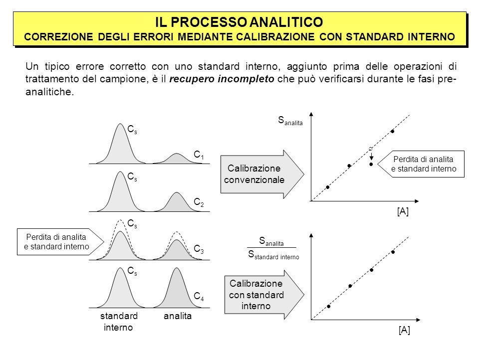 IL PROCESSO ANALITICO CORREZIONE DEGLI ERRORI MEDIANTE CALIBRAZIONE CON STANDARD INTERNO standard interno analita Calibrazione convenzionale Calibrazione con standard interno S analita [A] S analita S standard interno [A] C1C2C3C4C1C2C3C4 Un tipico errore corretto con uno standard interno, aggiunto prima delle operazioni di trattamento del campione, è il recupero incompleto che può verificarsi durante le fasi pre- analitiche.