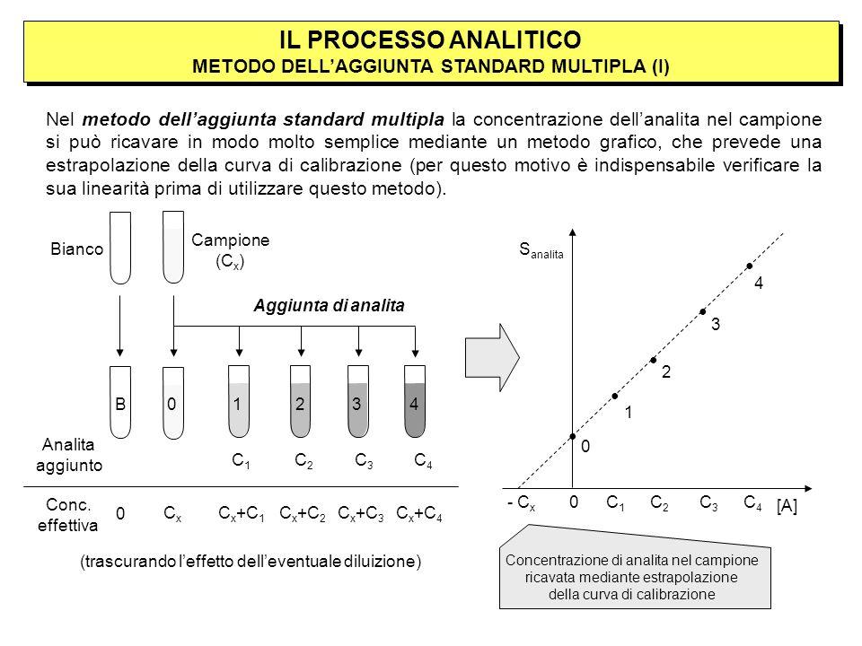 IL PROCESSO ANALITICO METODO DELLAGGIUNTA STANDARD MULTIPLA (I) Nel metodo dellaggiunta standard multipla la concentrazione dellanalita nel campione si può ricavare in modo molto semplice mediante un metodo grafico, che prevede una estrapolazione della curva di calibrazione (per questo motivo è indispensabile verificare la sua linearità prima di utilizzare questo metodo).