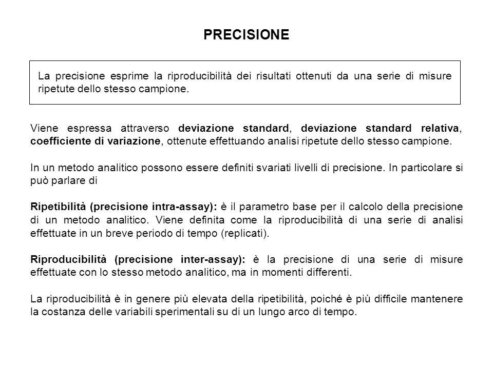 PRECISIONE Viene espressa attraverso deviazione standard, deviazione standard relativa, coefficiente di variazione, ottenute effettuando analisi ripetute dello stesso campione.