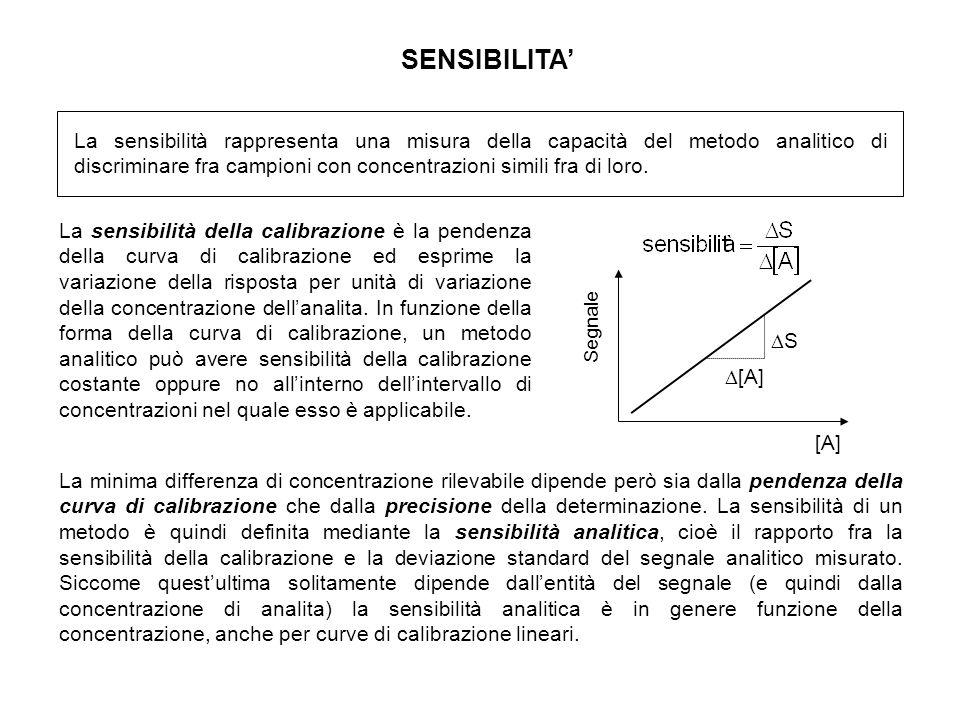 SENSIBILITA La sensibilità rappresenta una misura della capacità del metodo analitico di discriminare fra campioni con concentrazioni simili fra di loro.