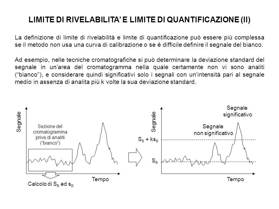 LIMITE DI RIVELABILITA E LIMITE DI QUANTIFICAZIONE (II) La definizione di limite di rivelabilità e limite di quantificazione può essere più complessa se il metodo non usa una curva di calibrazione o se è difficile definire il segnale del bianco.