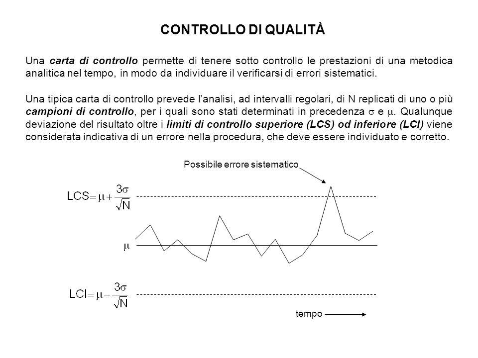 CONTROLLO DI QUALITÀ Una carta di controllo permette di tenere sotto controllo le prestazioni di una metodica analitica nel tempo, in modo da individuare il verificarsi di errori sistematici.