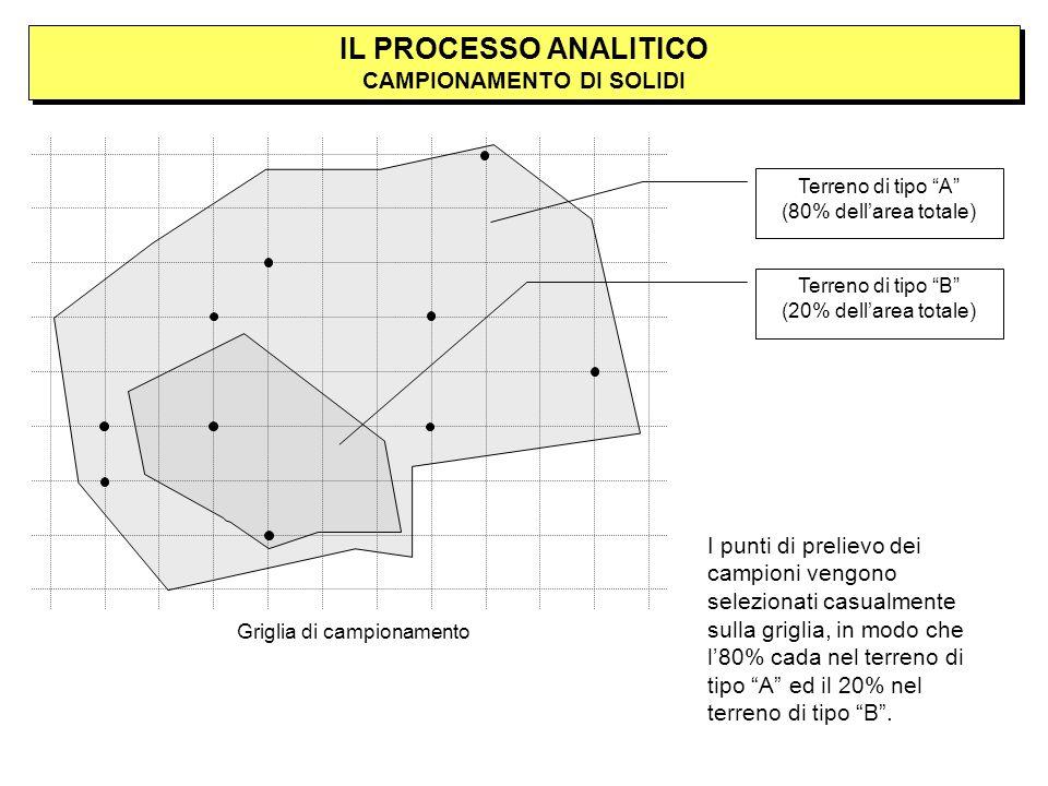 IL PROCESSO ANALITICO CAMPIONAMENTO DI SOLIDI Terreno di tipo B (20% dellarea totale) Terreno di tipo A (80% dellarea totale) Griglia di campionamento I punti di prelievo dei campioni vengono selezionati casualmente sulla griglia, in modo che l80% cada nel terreno di tipo A ed il 20% nel terreno di tipo B.