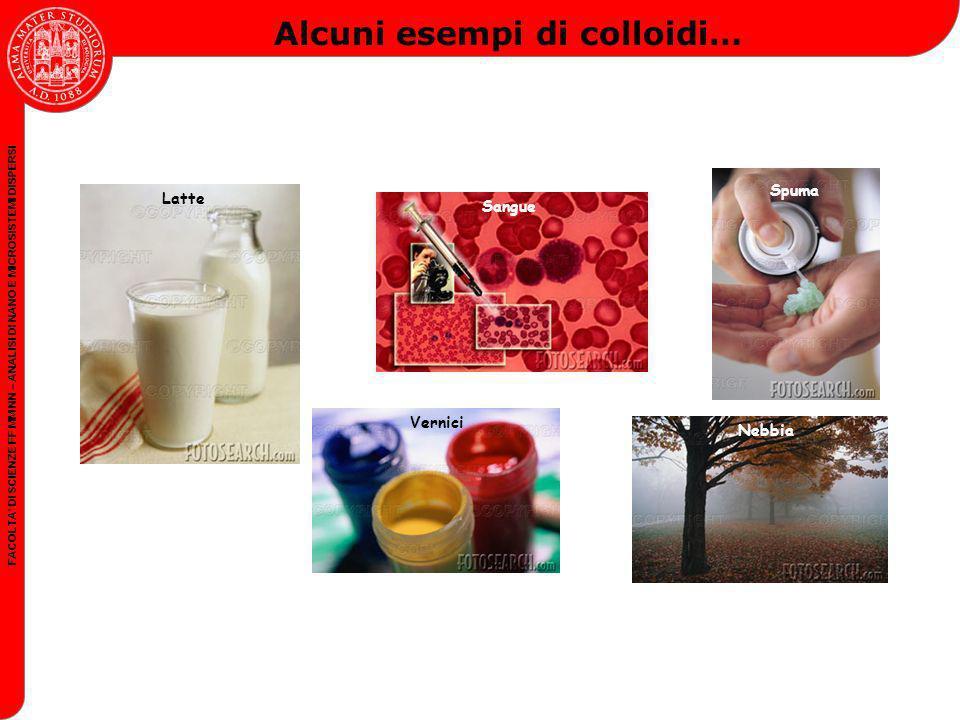 FACOLTA DI SCIENZE FF MM NN – ANALISI DI NANO E MICROSISTEMI DISPERSI Alcuni esempi di colloidi… Spuma Sangue Latte Vernici Nebbia