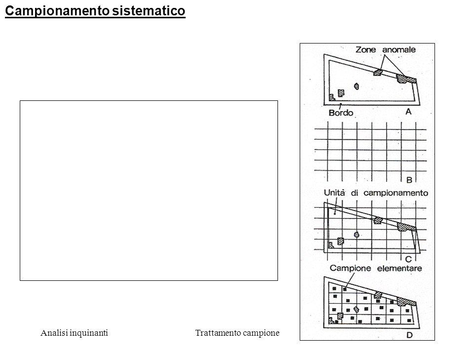 Analisi inquinantiTrattamento campione10 Campionamento sistematico 1.Un reticolo ideale determina la suddivisione della zona da campionare 2.I settori risultanti sono di uguali dimensioni.