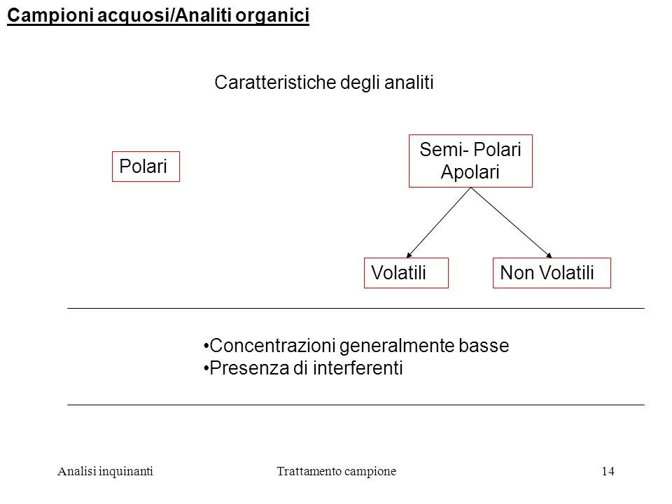 Analisi inquinantiTrattamento campione14 Campioni acquosi/Analiti organici Caratteristiche degli analiti VolatiliNon Volatili Polari Semi- Polari Apolari Concentrazioni generalmente basse Presenza di interferenti