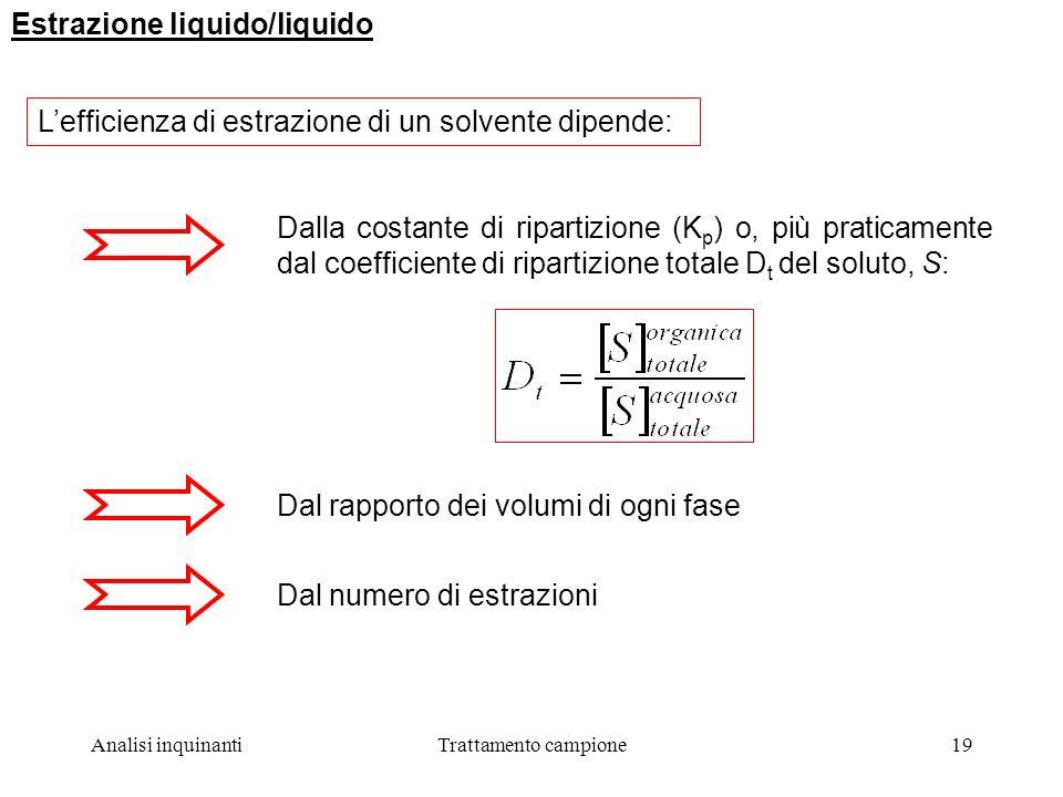 Analisi inquinantiTrattamento campione19 Estrazione liquido/liquido Lefficienza di estrazione di un solvente dipende: Dalla costante di ripartizione (K p ) o, più praticamente dal coefficiente di ripartizione totale D t del soluto, S: Dal numero di estrazioniDal rapporto dei volumi di ogni fase