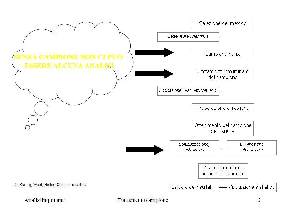 Analisi inquinantiTrattamento campione2 Da Skoog, West, Holler: Chimica analitica SENZA CAMPIONE NON CI PUÒ ESSERE ALCUNA ANALISI Trattamento del campione