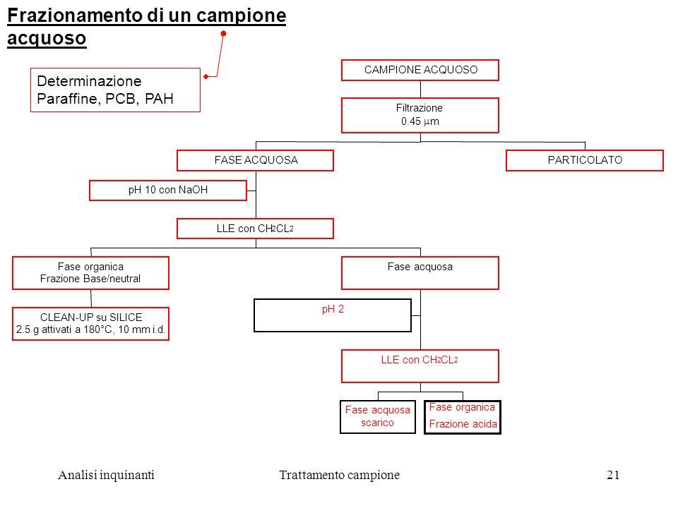 Analisi inquinantiTrattamento campione21 Determinazione Paraffine, PCB, PAH Frazionamento di un campione acquoso pH 10 con NaOH CLEAN-UP su SILICE 2.5 g attivati a 180°C, 10 mm i.d.