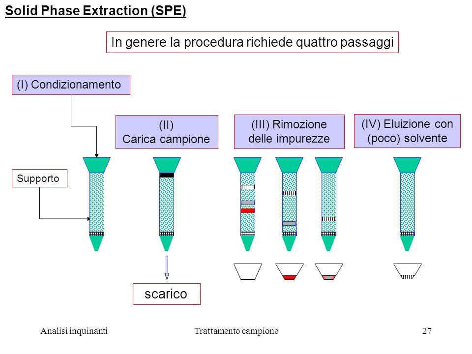 Analisi inquinantiTrattamento campione27 Solid Phase Extraction (SPE) (II) Carica campione scarico Supporto (I) Condizionamento In genere la procedura richiede quattro passaggi (III) Rimozione delle impurezze (IV) Eluizione con (poco) solvente