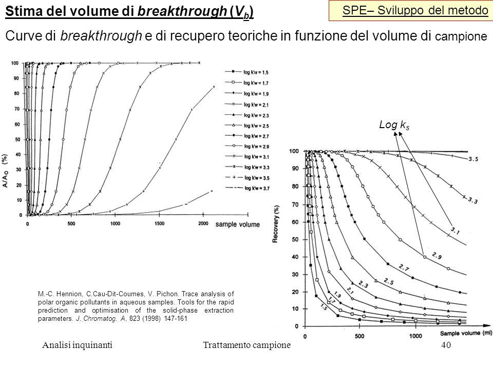 Analisi inquinantiTrattamento campione40 Stima del volume di breakthrough (V b ) SPE– Sviluppo del metodo Curve di breakthrough e di recupero teoriche in funzione del volume di campione Log k s M.-C.
