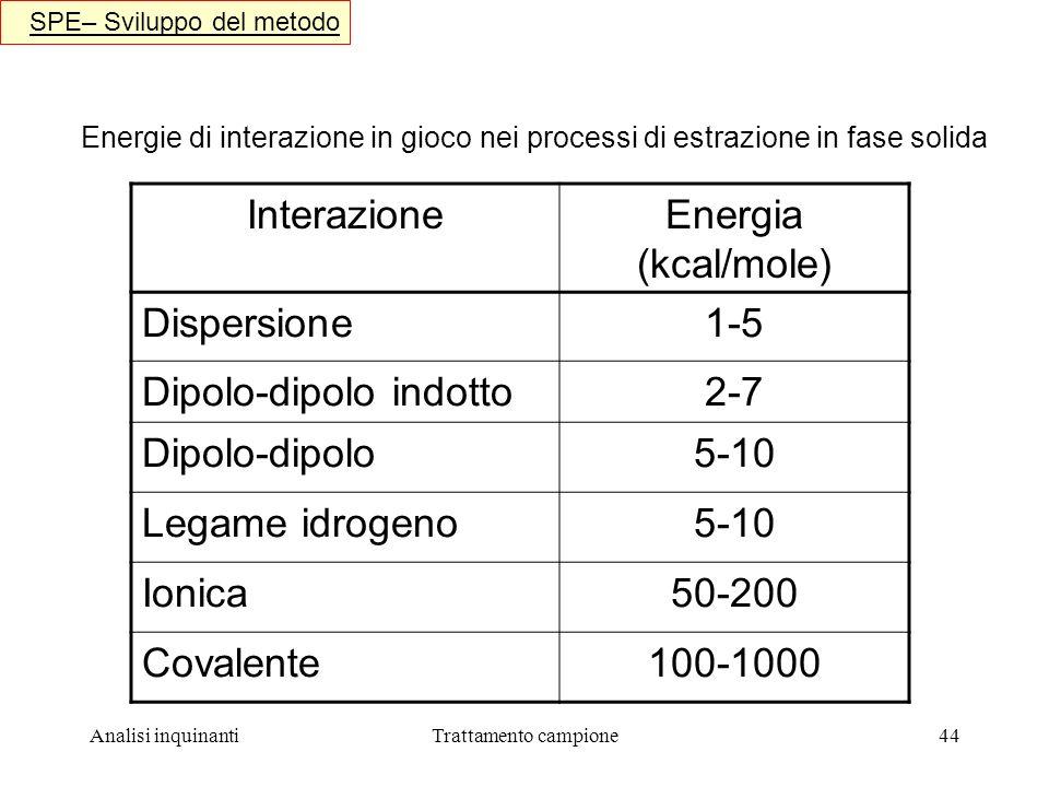 Analisi inquinantiTrattamento campione44 SPE– Sviluppo del metodo Energie di interazione in gioco nei processi di estrazione in fase solida InterazioneEnergia (kcal/mole) Dispersione1-5 Dipolo-dipolo indotto2-7 Dipolo-dipolo5-10 Legame idrogeno5-10 Ionica50-200 Covalente100-1000