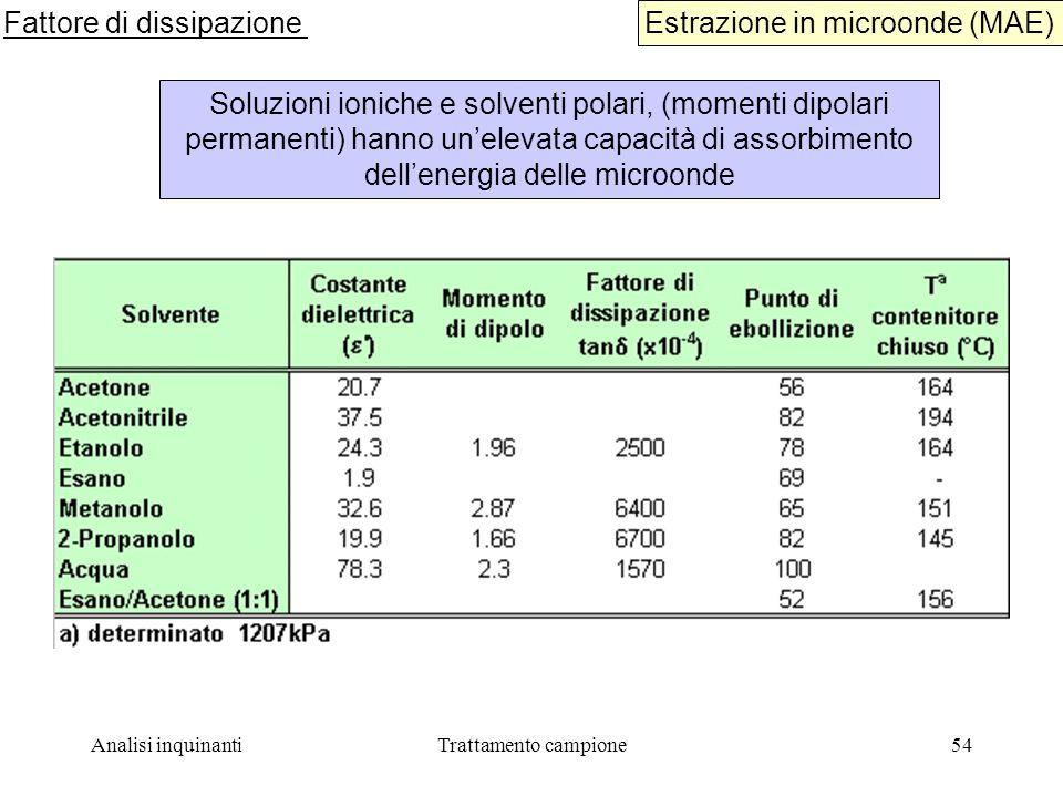 Analisi inquinantiTrattamento campione54 Estrazione in microonde (MAE) Fattore di dissipazione Soluzioni ioniche e solventi polari, (momenti dipolari permanenti) hanno unelevata capacità di assorbimento dellenergia delle microonde