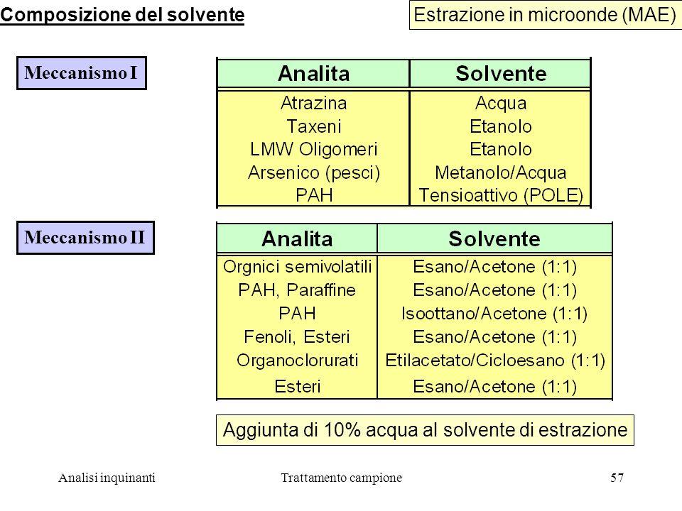Analisi inquinantiTrattamento campione57 Estrazione in microonde (MAE) Composizione del solvente Meccanismo I Meccanismo II Aggiunta di 10% acqua al solvente di estrazione