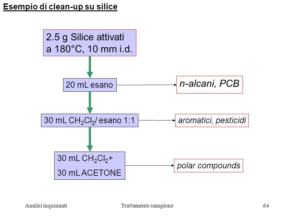 Analisi inquinantiTrattamento campione64 Esempio di clean-up su silice 2.5 g Silice attivati a 180°C, 10 mm i.d.