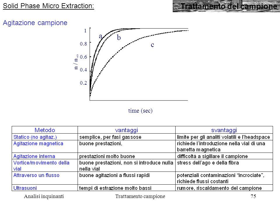 Analisi inquinantiTrattamento campione75 Trattamento del campione Solid Phase Micro Extraction: Agitazione campione 0 20 40 60 80 100 c b a 1 0.8 0.6 0.4 0.2 time (sec) n / n