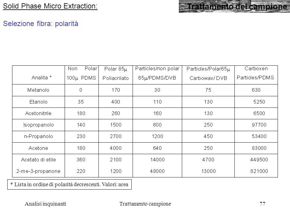Analisi inquinantiTrattamento campione77 Trattamento del campione Solid Phase Micro Extraction: Selezione fibra: polarità * Lista in ordine di polarità decrescenti.