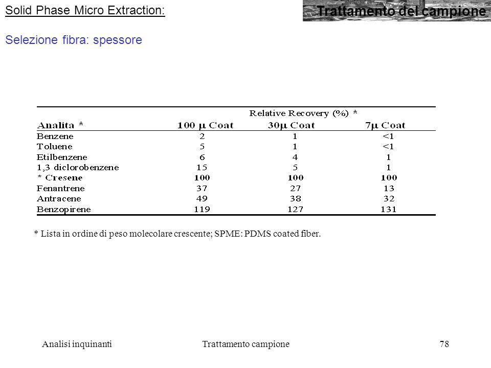 Analisi inquinantiTrattamento campione78 Trattamento del campione Solid Phase Micro Extraction: Selezione fibra: spessore * Lista in ordine di peso molecolare crescente; SPME: PDMS coated fiber.