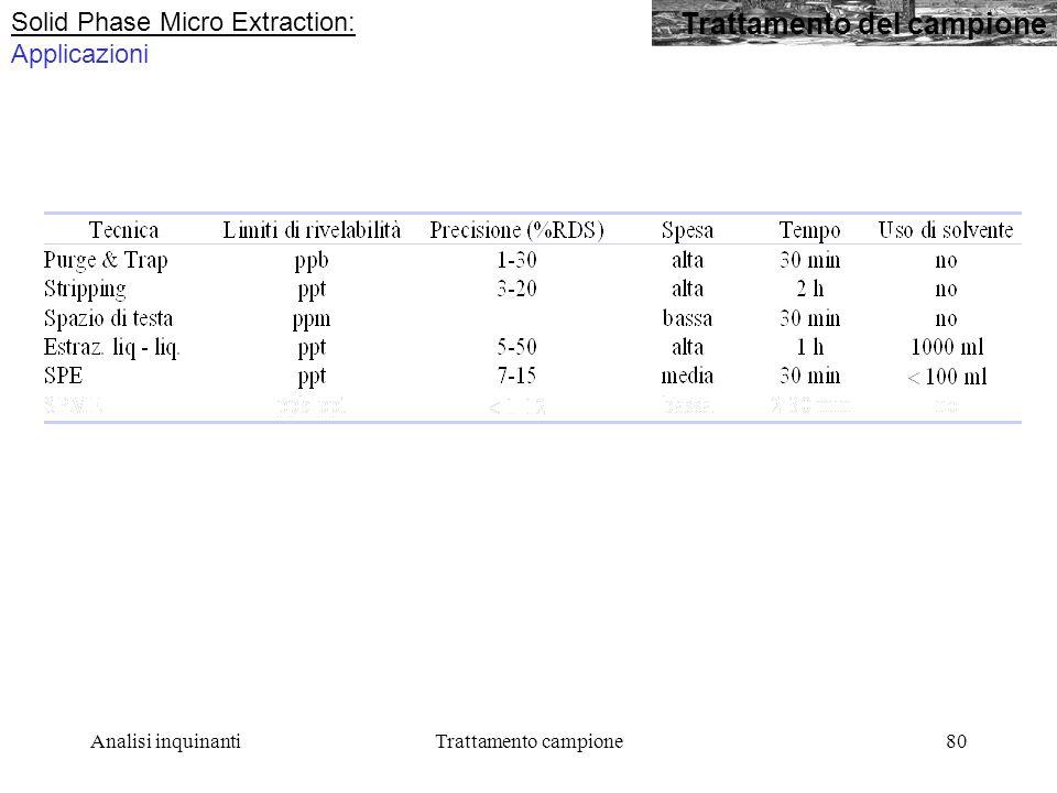 Analisi inquinantiTrattamento campione80 Trattamento del campione Solid Phase Micro Extraction: Applicazioni