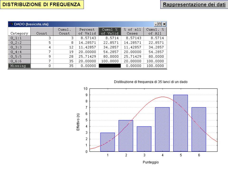 DISTRIBUZIONE DI FREQUENZA Una prima classificazione dellinformazione è effettuata impiegando le distribuzioni di frequenza modalità Numero di volte i