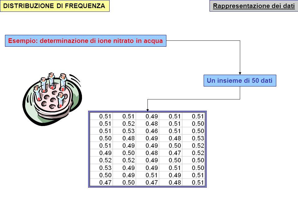 Rappresentazione dei dati DISTRIBUZIONE DI FREQUENZA In presenza di VARIABILI CONTINUE è necessario suddividere il campo di variazioni in classi Ogni