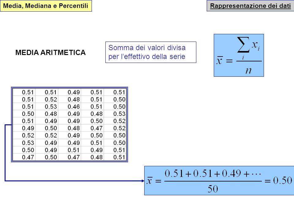 Rappresentazione dei dati VALORI CARATTERISTICI È possibile rappresentare una serie di dati in modo sintetico attraverso luso di indicatori di posizio