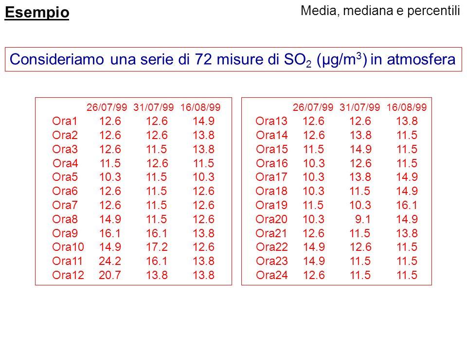Quantili Le procedure di calcolo dei percentili sono simili a quelle per il calcolo della mediana. Una misura più accurata del valore della mediana o