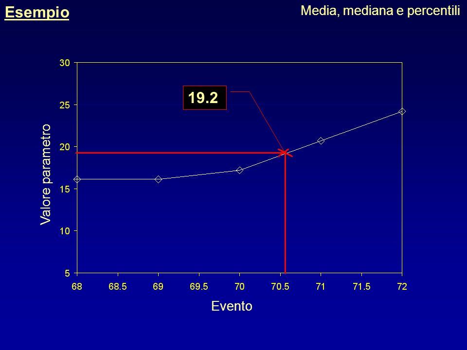 Esempio Media, mediana e percentili Linterpolazione può essere effettuata per via grafica ingrandiamo questa zona, dove è compreso il valore del perce