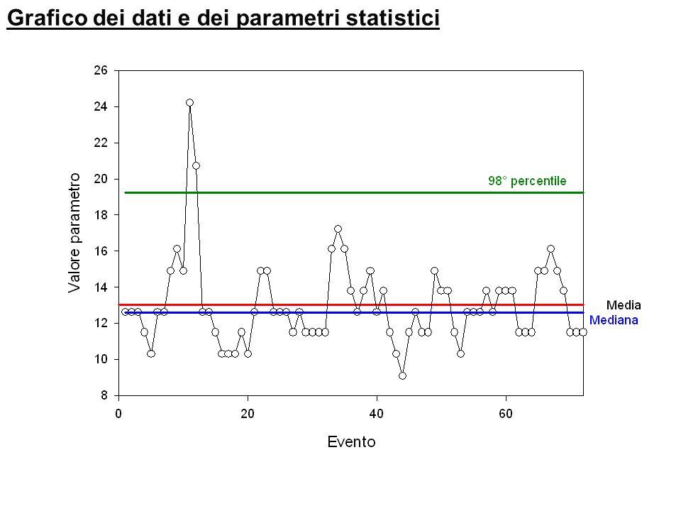 Esempio 19.2 Media, mediana e percentili Valore parametro Evento