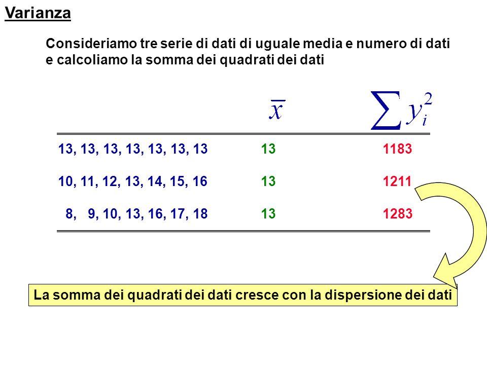 Rappresentazione dei dati VALORI CARATTERISTICI DI DISPERSIONE Campo o Intervallo di variazione Nellesempio dei dati del nitrato il campo di variazion