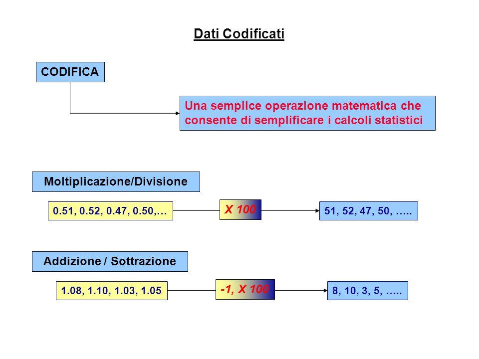 CALCOLI Addizione e sottrazione: il risultato finale non può avere più cifre significative, dopo la virgola decimale, dei dati con il minor numero di