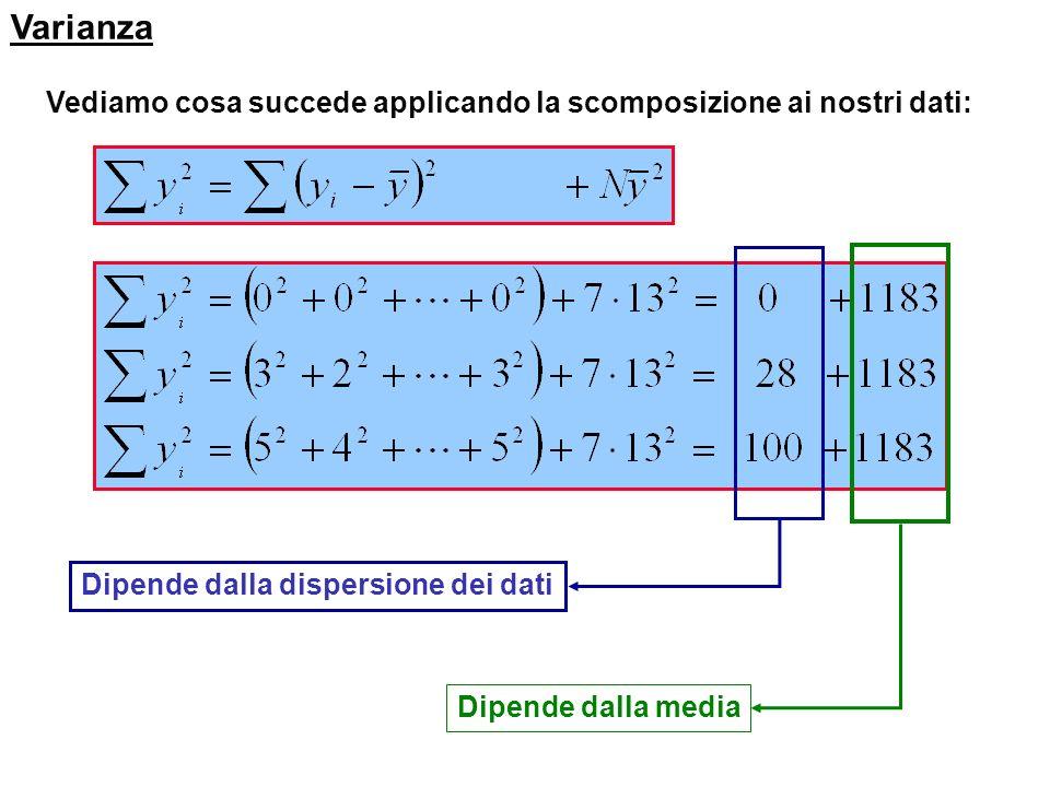 Varianza Consideriamo ora che: che ci consente la scomposizione della somma dei quadrati dei dati in due termini