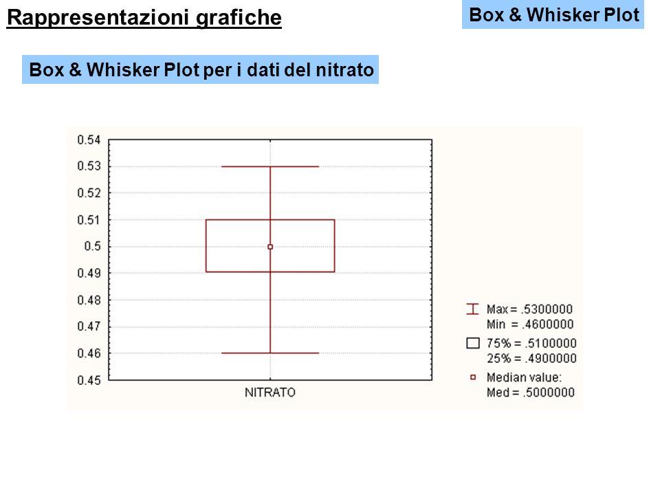 Box & Whisker Plot Rappresentazioni grafiche Box & Whisker Plot per le tre serie di dati