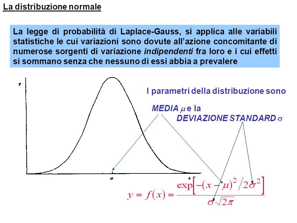 Distribuzione dei risultati per la determinazione del NO 3 Linsieme di queste 50 misure è detto: CAMPIONE è linsieme di tutte le possibili misure la P