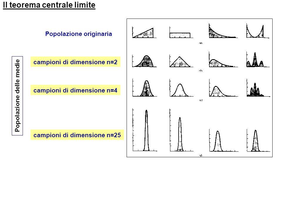 La distribuzione della media e il teorema centrale limite Se si prendono tutti i possibili campioni, ognuno di dimensione n, da qualsiasi popolazione