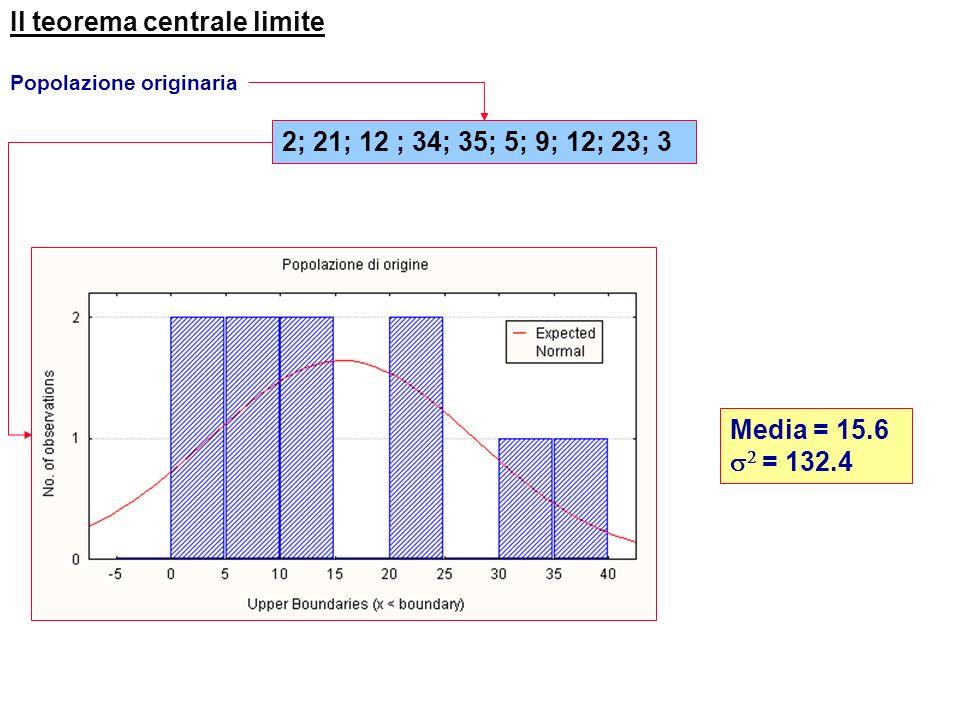 Il teorema centrale limite Popolazione originaria Popolazione delle medie campioni di dimensione n=2 campioni di dimensione n=4 campioni di dimensione