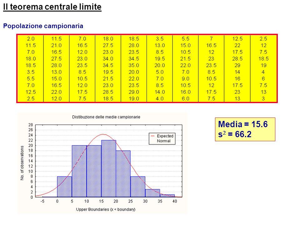 Estrazione (con reimmissione) di campioni di dimensione 2: 100 campioni Il teorema centrale limite Dalla popolazione originaria