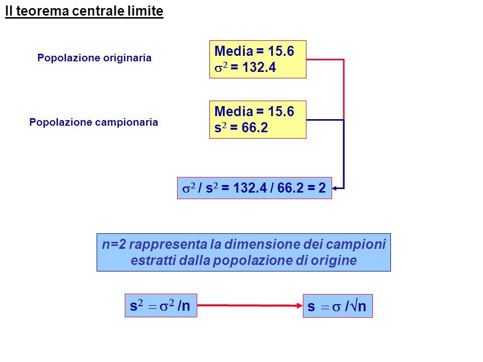 Il teorema centrale limite Popolazione campionaria Media = 15.6 s = 66.2