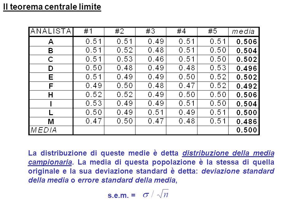 Il teorema centrale limite Popolazione originaria Media = 15.6 = 132.4 Popolazione campionaria Media = 15.6 s = 66.2 / s = 132.4 / 66.2 = 2 s /n n=2 r