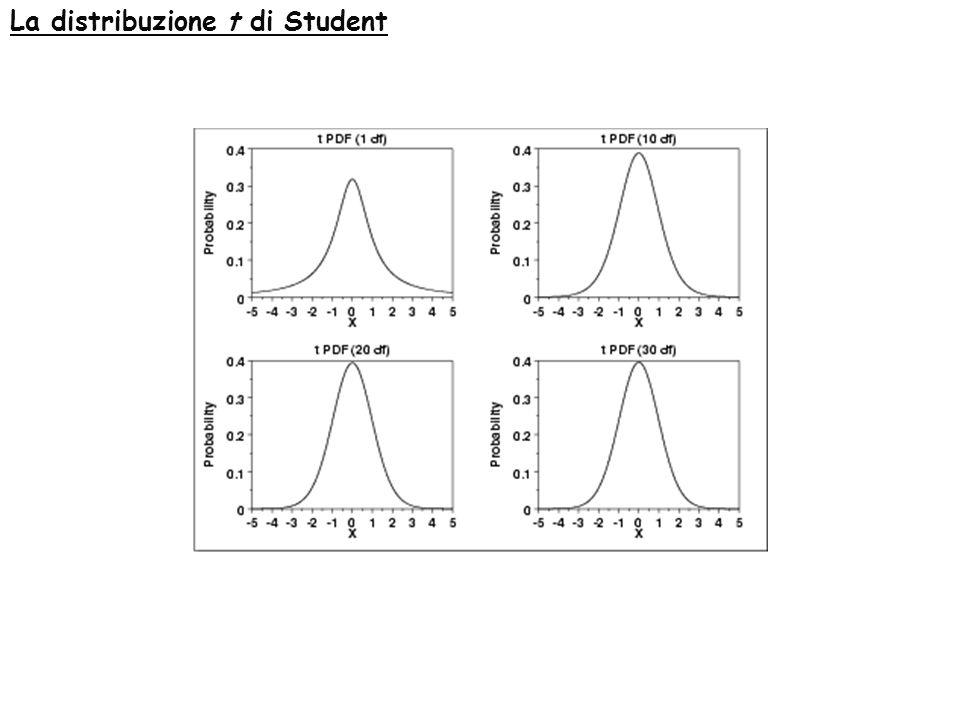 Teoria dei piccoli campioni La distribuzione t di Student Dove B è la funzione beta data da: