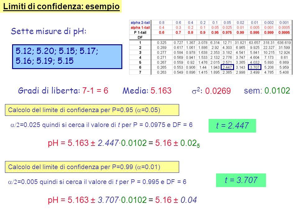 Più la popolazione si riduce più lincertezza introdotta usando s per stimare aumenta, allora: dove il valore di t dipende: 1) dal numero di gradi di l