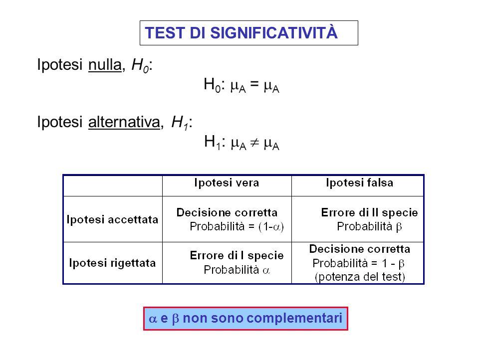 TEST DI SIGNIFICATIVITÀ Quando si effettua un test di significatività si deve definire una ipotesi (ipotesi nulla,H 0 ) la cui verità è confermata o r