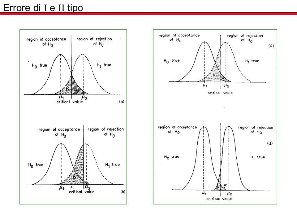 TEST DI SIGNIFICATIVITÀ Ipotesi nulla, H 0 : H 0 : A = A Ipotesi alternativa, H 1 : H 1 : A A e non sono complementari
