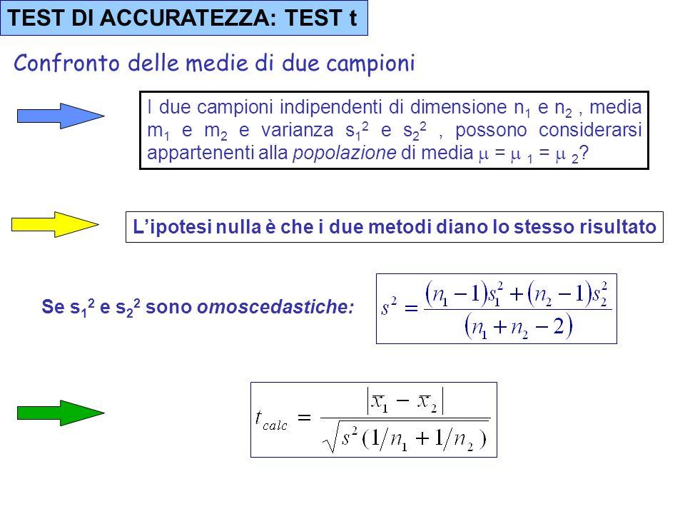 TEST DI ACCURATEZZA: TEST t Confronto di una media sperimentale con un valore noto Il campione di dimensione n media m e varianza s 2, può considerars