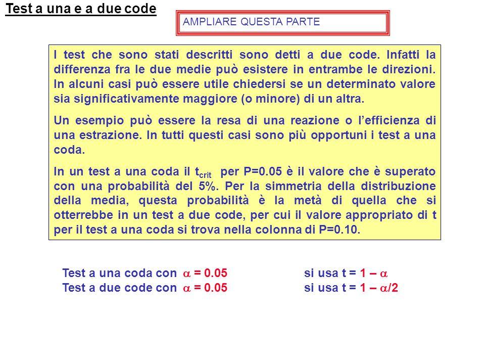 Se s 1 2 e s 2 2 sono eteroscedastiche non è possibile calcolare una varianza comune. Dove: t 1 è il t crit per (n 1 -1) df t 2 è il t crit per (n 2 -