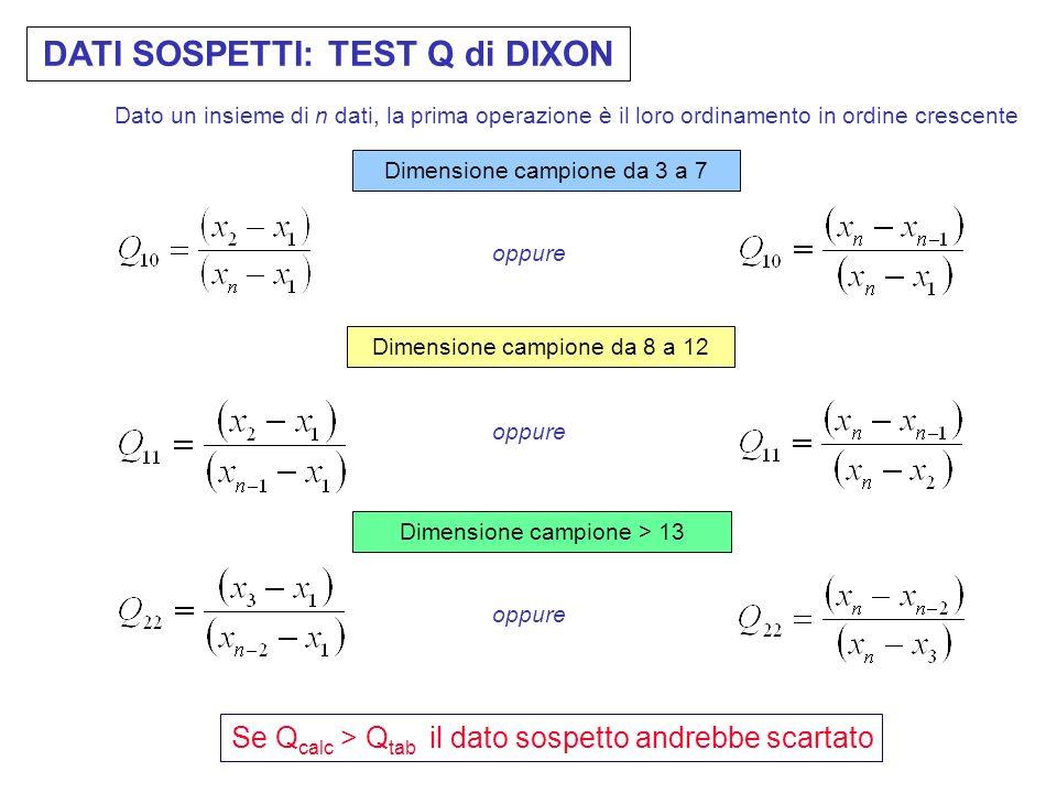 DATI SOSPETTI: TEST Q di DIXON Si dispongono i dati in ordine crescente e si calcola il valore di Q: Il DIVARIO e lINTERVALLO, e di conseguenza il val