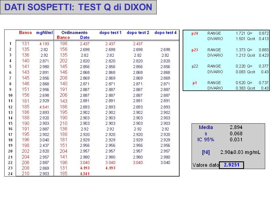 DATI SOSPETTI: TEST Q di DIXON Dimensione campione da 3 a 7 Se Q calc > Q tab il dato sospetto andrebbe scartato Dato un insieme di n dati, la prima o
